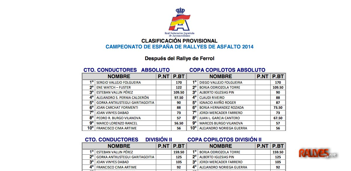 Las cuentas del Campeonato de España de Rallyes 2014 antes del 51 Rallye Príncipe de Asturias